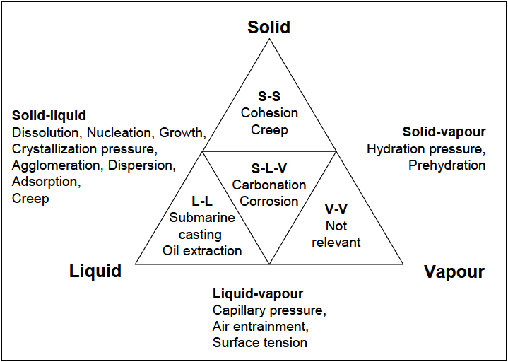 Colloidal and interfacial science applied to construction